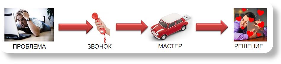 Ремонт компьютеров в Махачкале